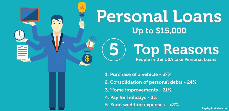 Personal Loans USA